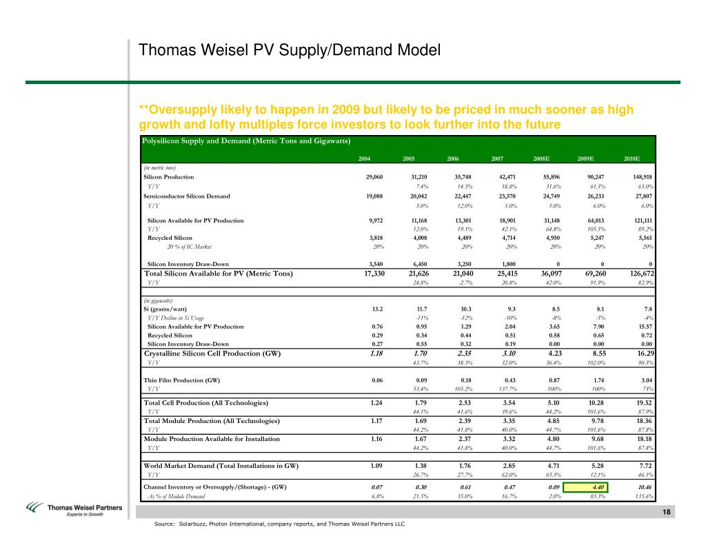 Thomas Weisel PV Supply/Demand Model
