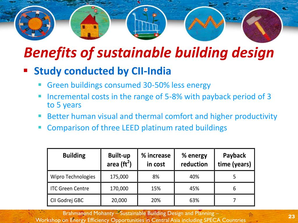 Study conducted by CII-India