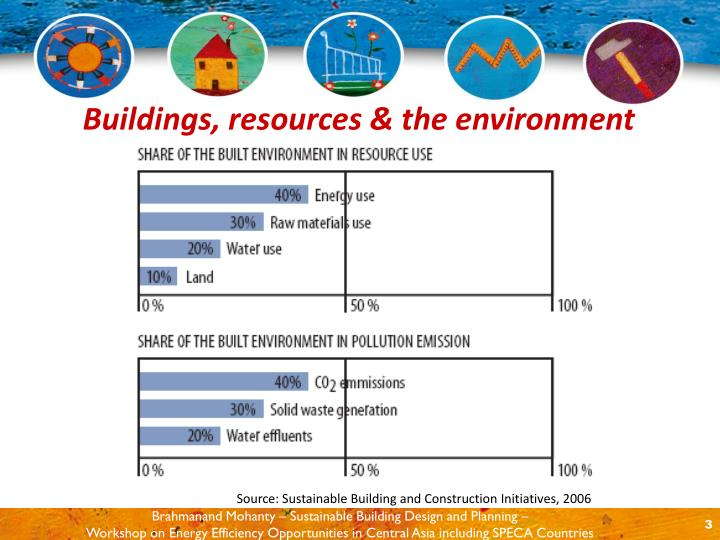 Buildings resources the environment3