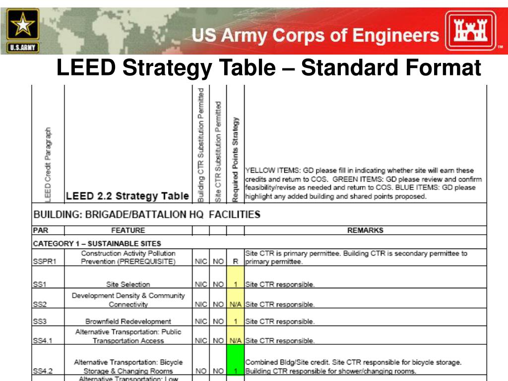 LEED Strategy Table – Standard Format