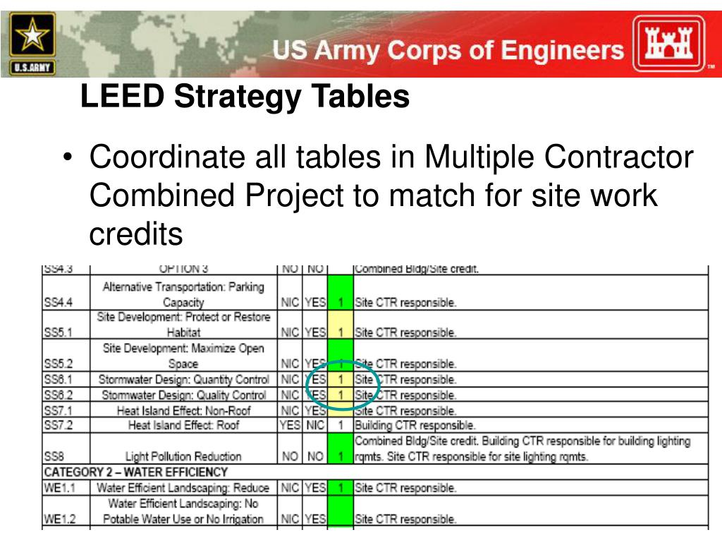 LEED Strategy Tables