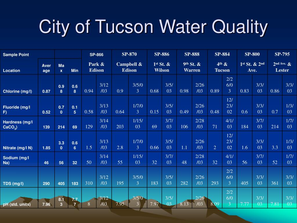 City of Tucson Water Quality