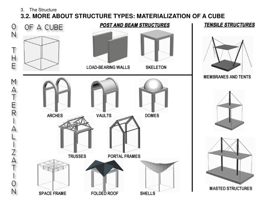 3.    The Structure