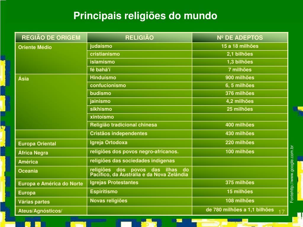 Principais religiões do mundo