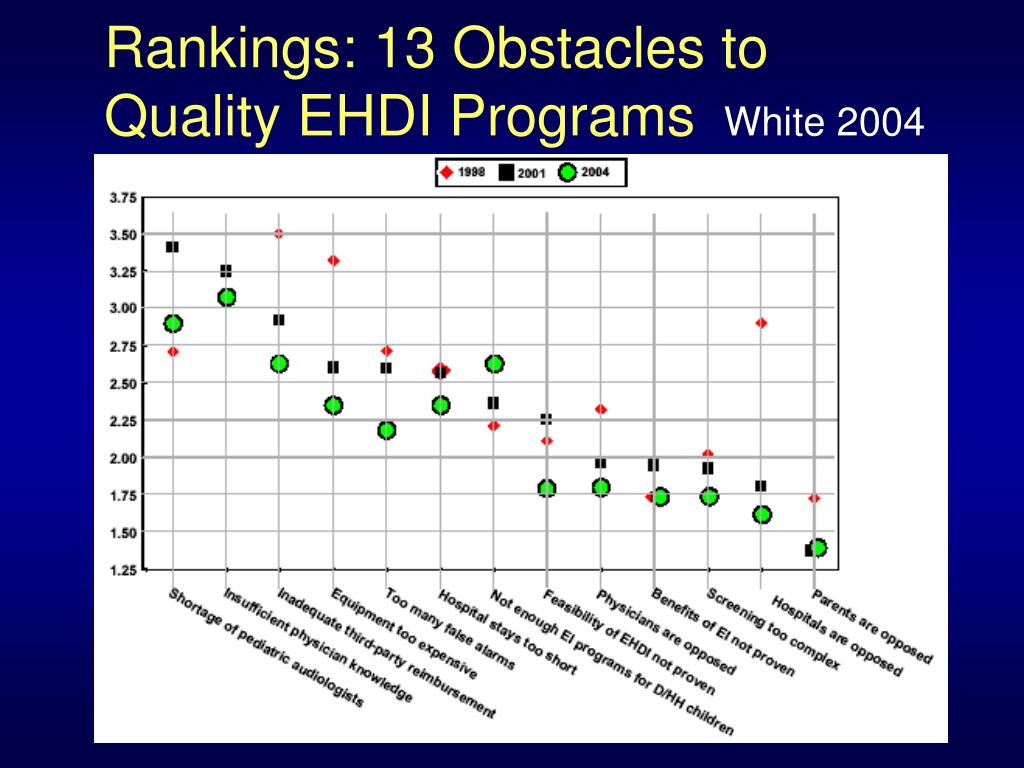 Rankings: 13 Obstacles to Quality EHDI Programs