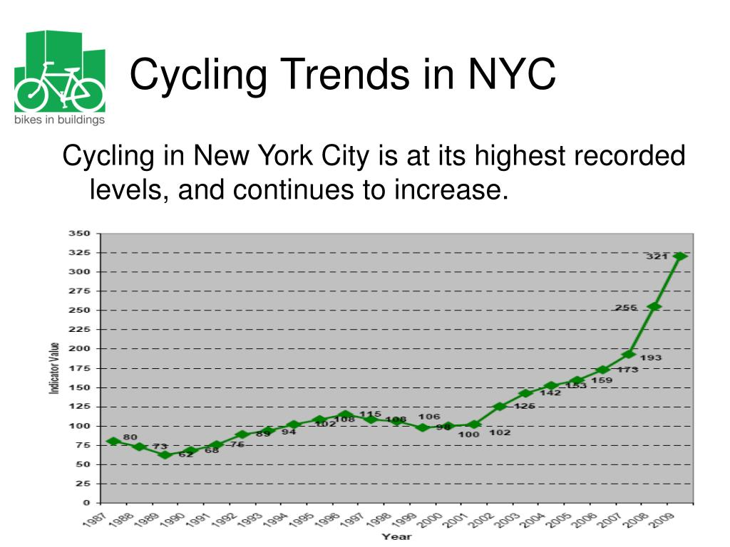 Cycling Trends in NYC