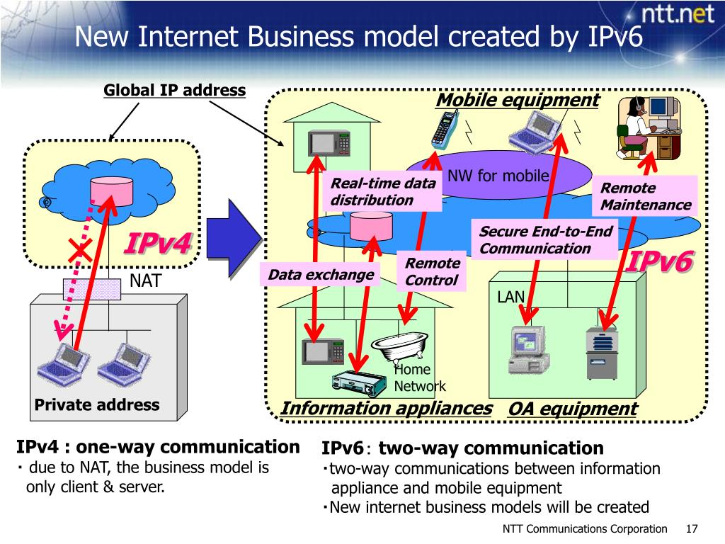 New Internet Business model created by IPv6