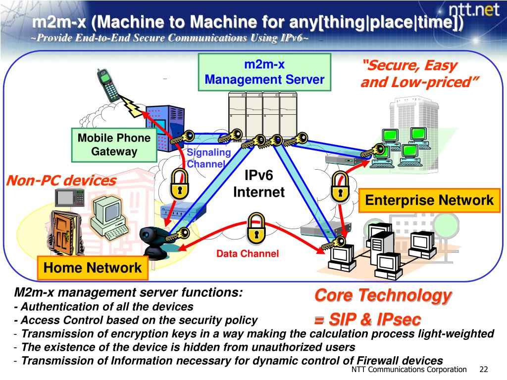 m2m-x (Machine to Machine for any[thing|place|time])