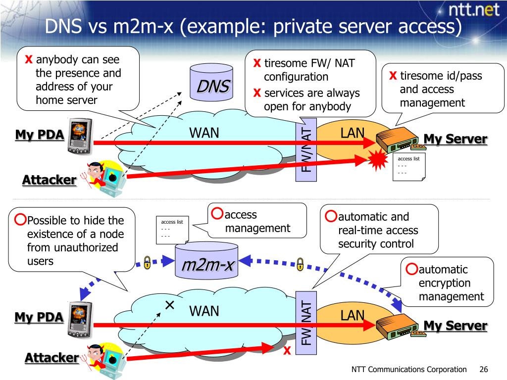 DNS vs m2m-x (example: private server access)