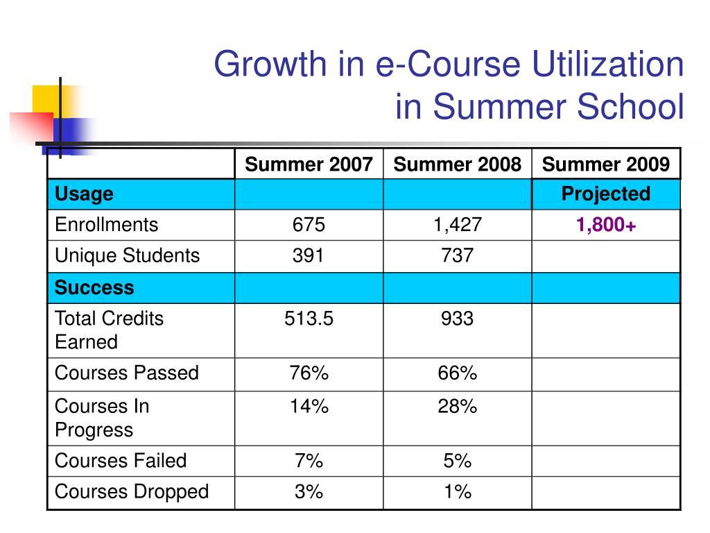 Growth in e-Course Utilization