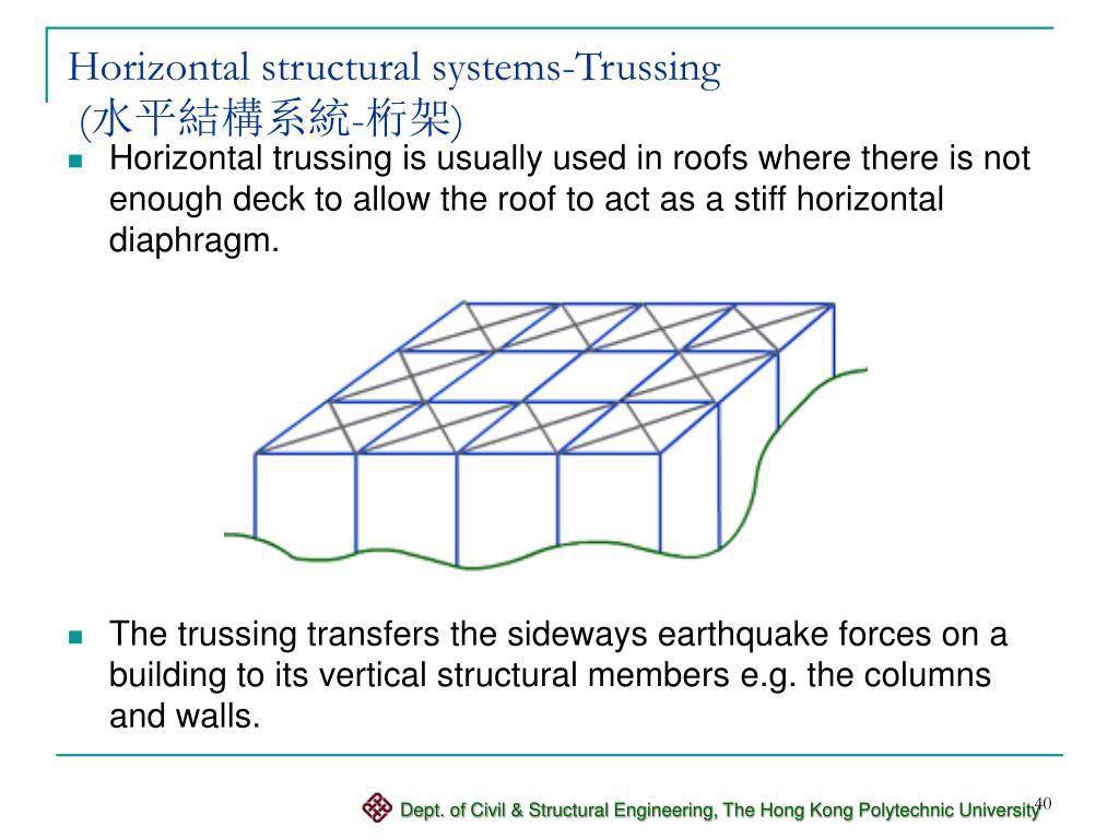 Horizontal structural systems-