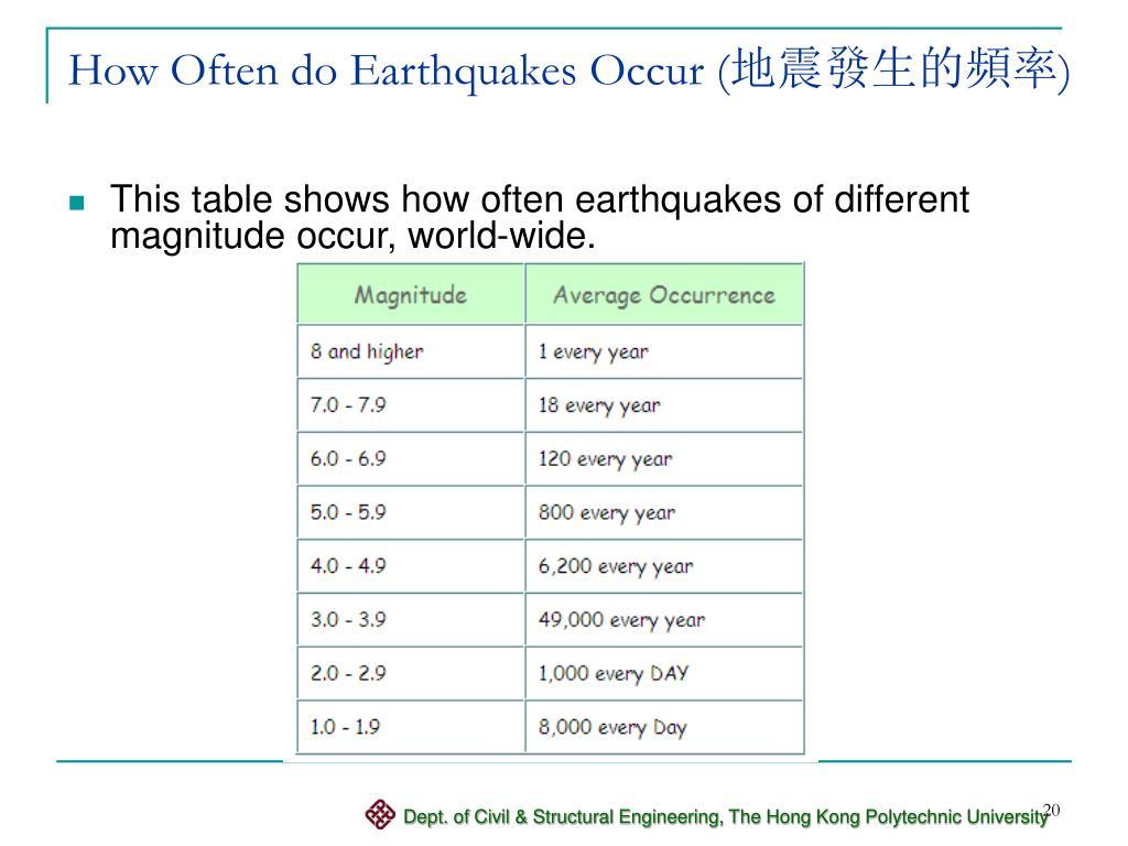 How Often do Earthquakes Occur (