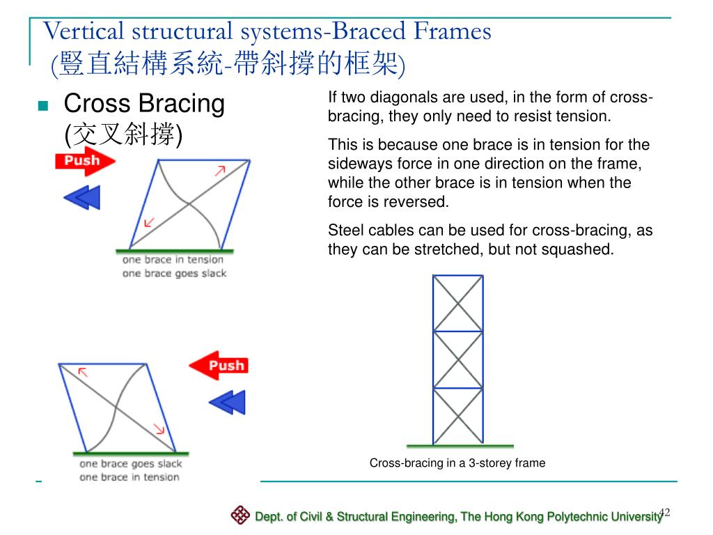 Vertical structural systems-Braced Frames
