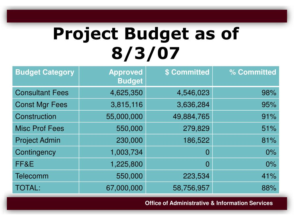 Project Budget as of 8/3/07