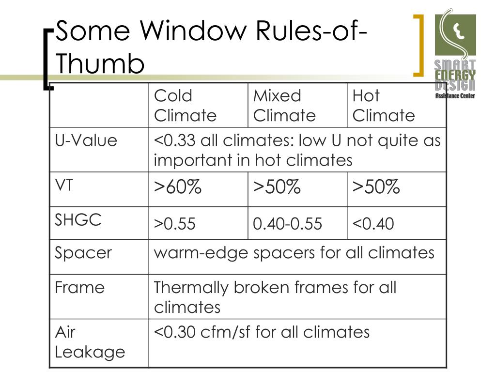 Some Window Rules-of-Thumb