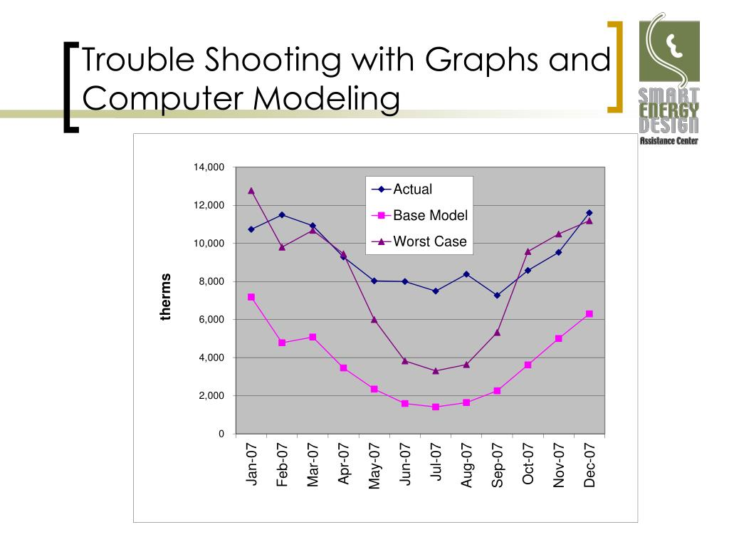 Trouble Shooting with Graphs and Computer Modeling
