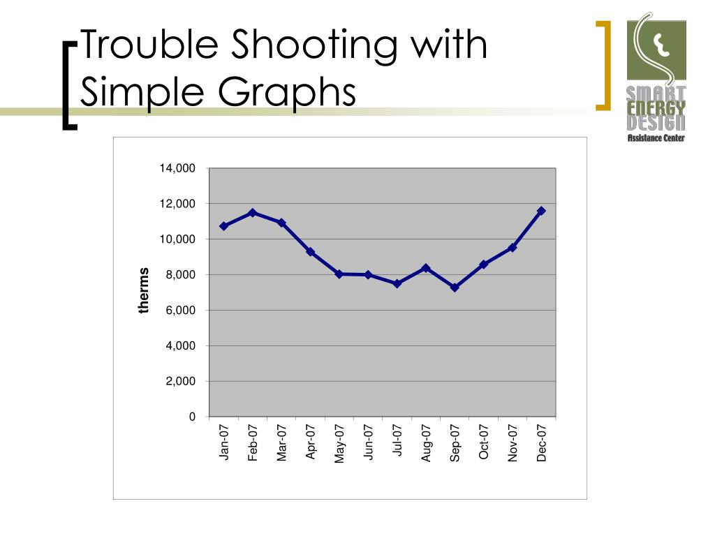 Trouble Shooting with Simple Graphs