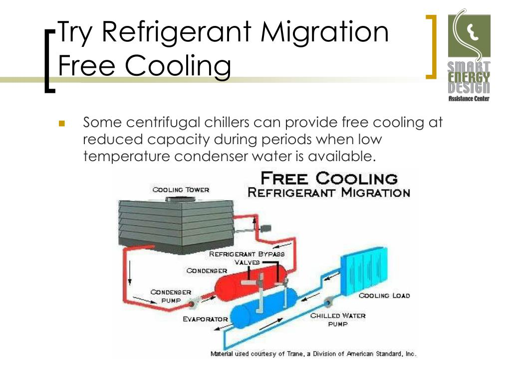 Try Refrigerant Migration Free Cooling