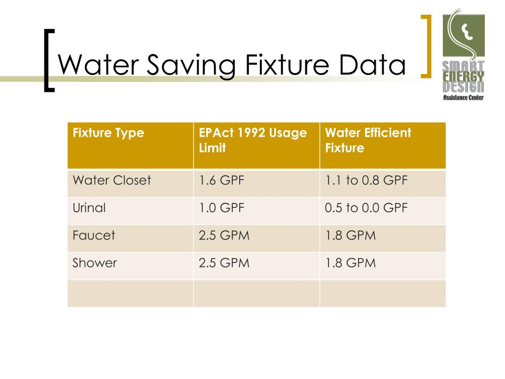 Water Saving Fixture Data