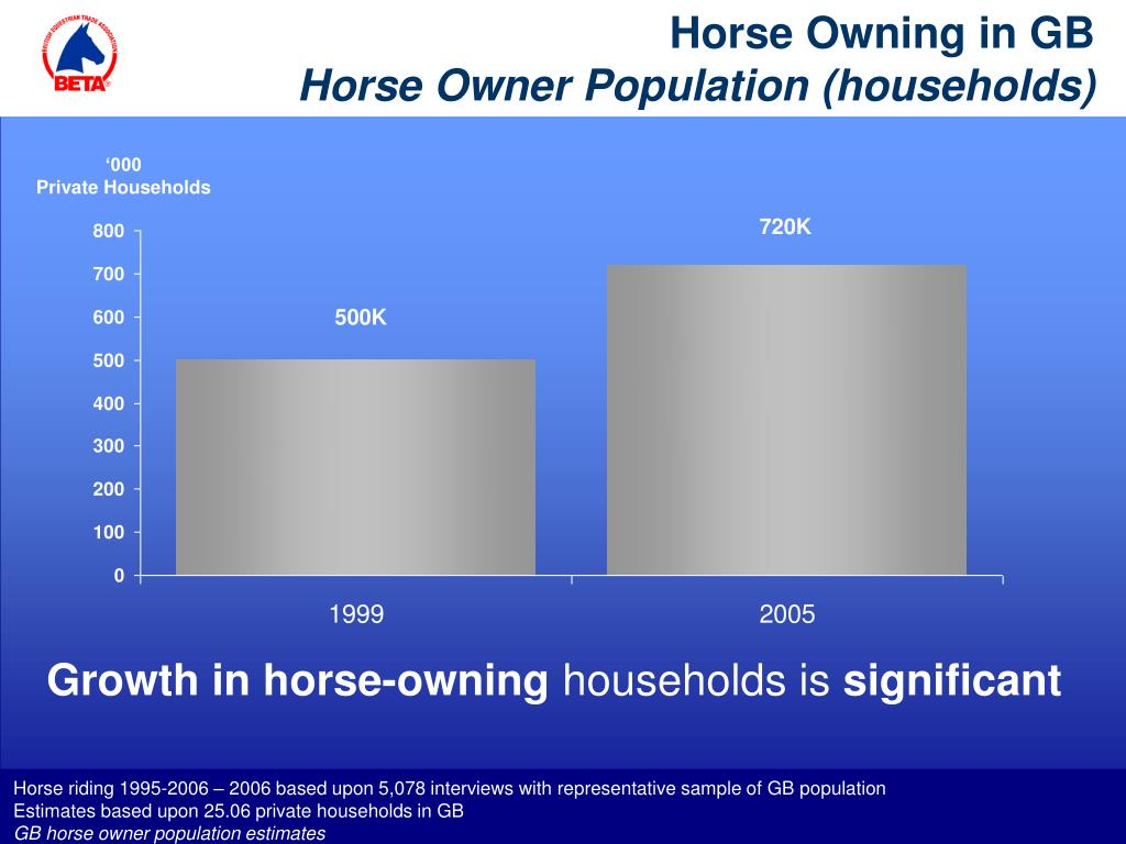 Horse Owning in GB