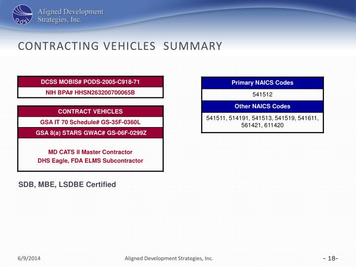 Contracting VEHICLES  Summary