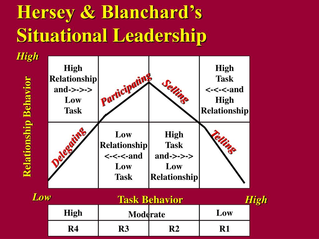 hersey blanchard situational leadership theory Situational leadership theory hersey-blanchard's indicates that leaders are products of real situations rather than gifts of nature.