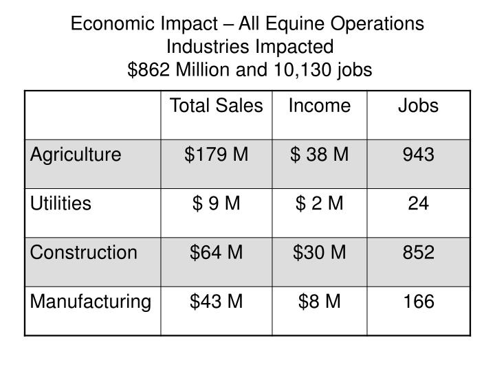 Economic Impact – All Equine Operations