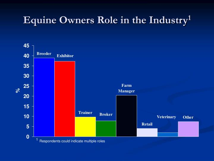 Equine Owners Role in the Industry