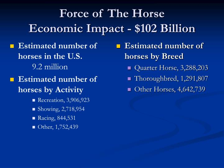 Estimated number of horses in the U.S.