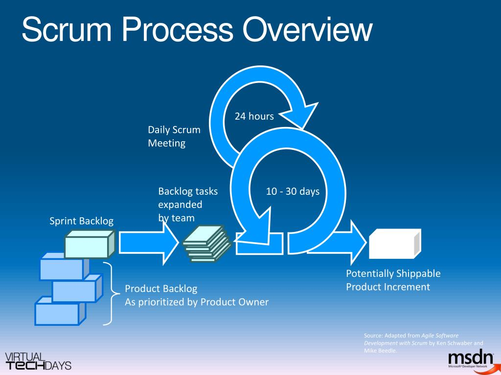 Ppt Agile Development Using Vsts Powerpoint Presentation