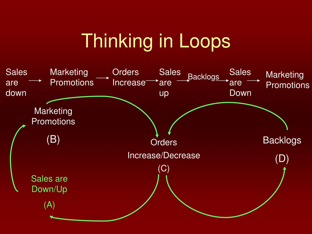 Thinking in Loops