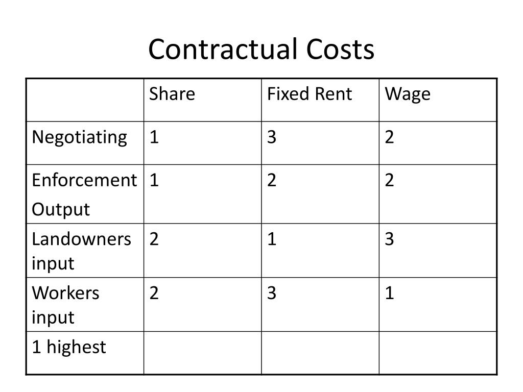 Contractual Costs