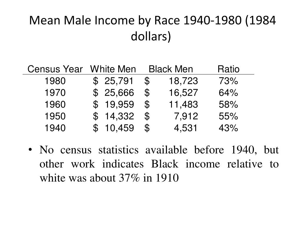 Mean Male Income by Race 1940-1980 (1984 dollars)