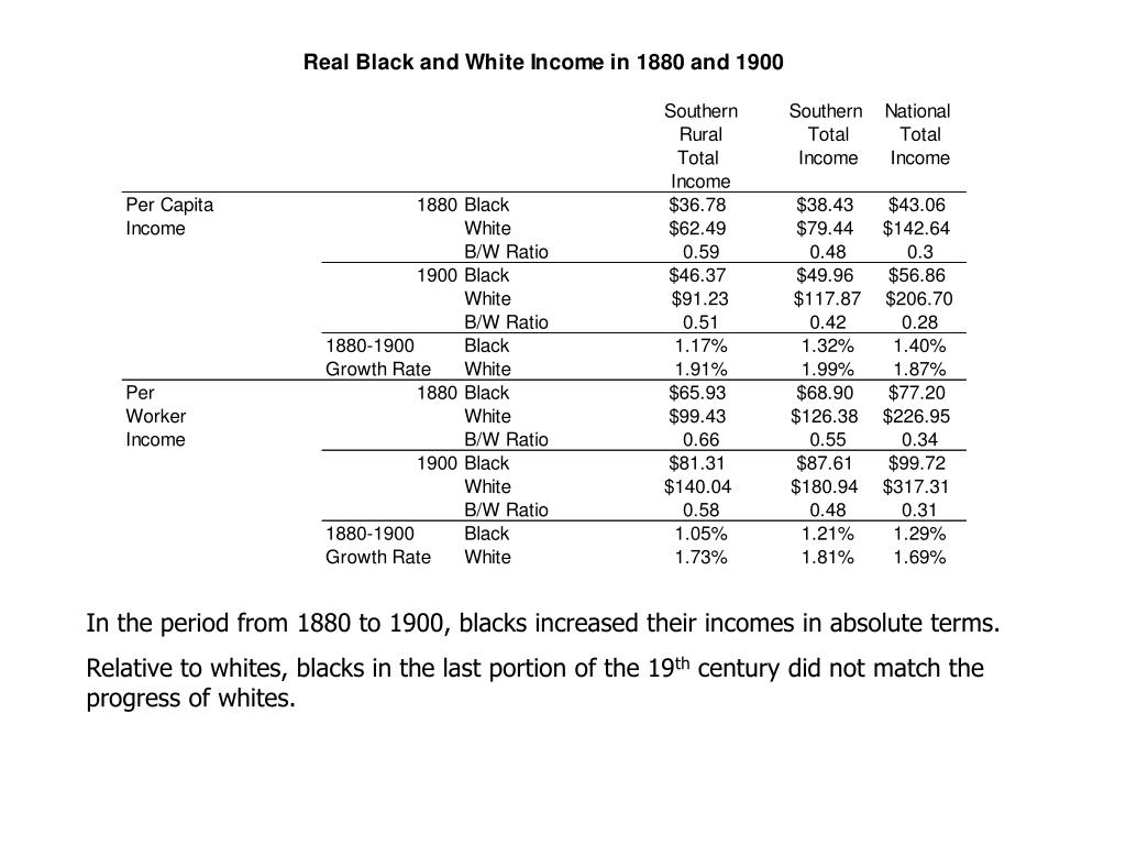 In the period from 1880 to 1900, blacks increased their incomes in absolute terms.