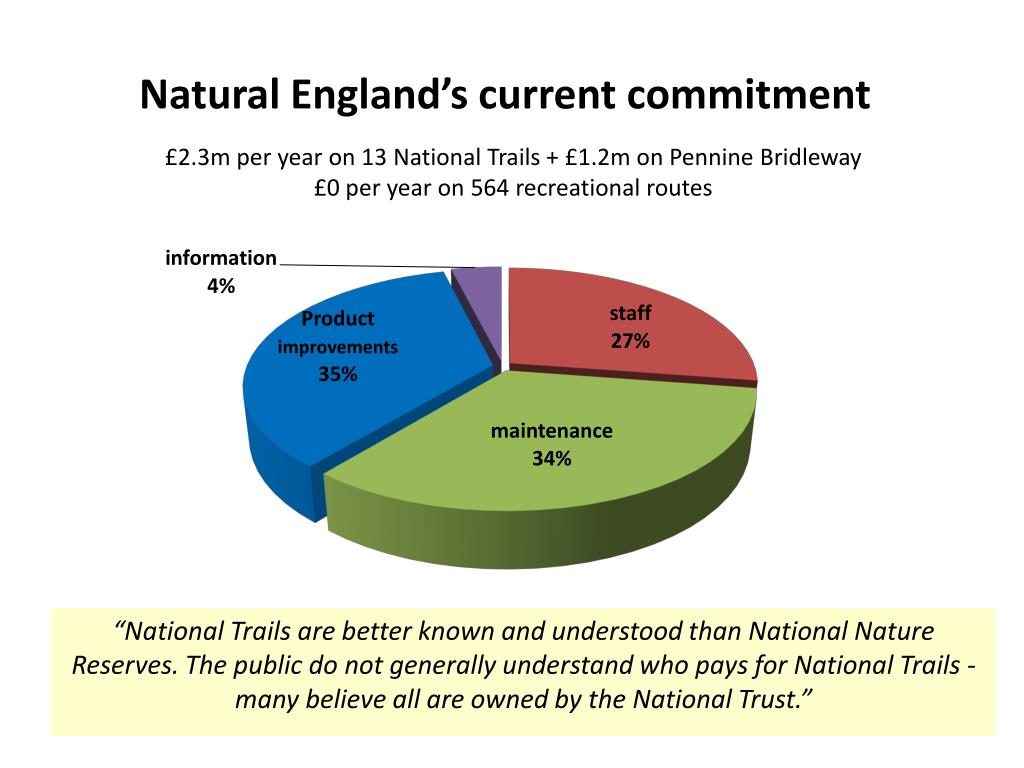 Natural England's current commitment
