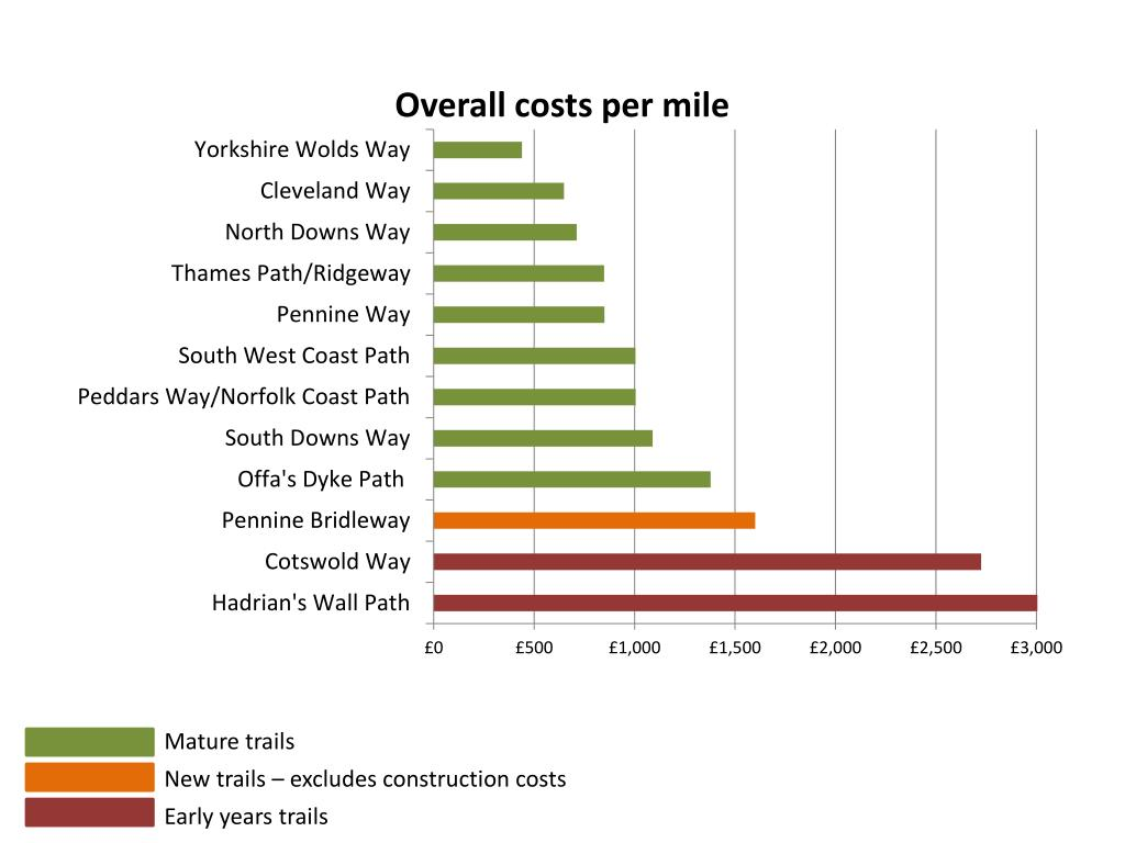 Overall costs per mile