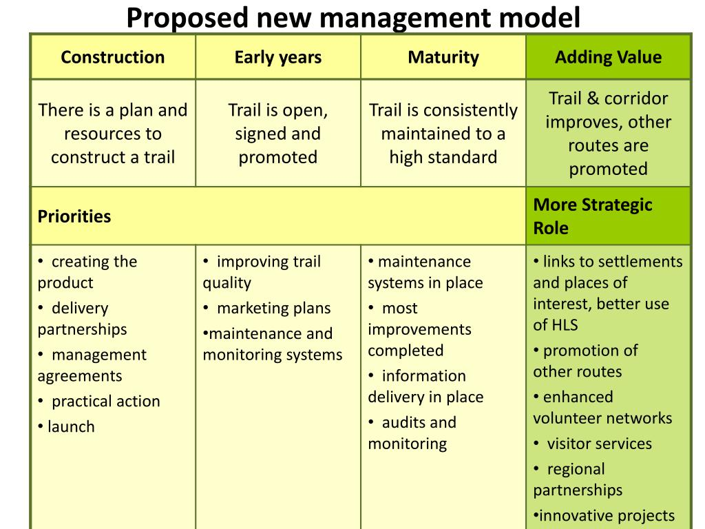 Proposed new management model