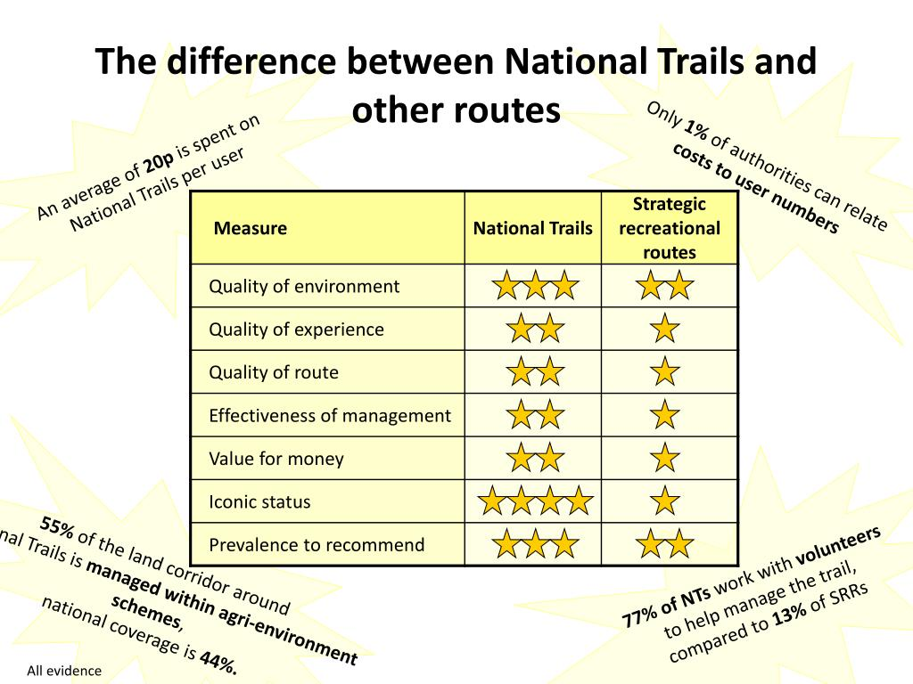 The difference between National Trails and  other routes