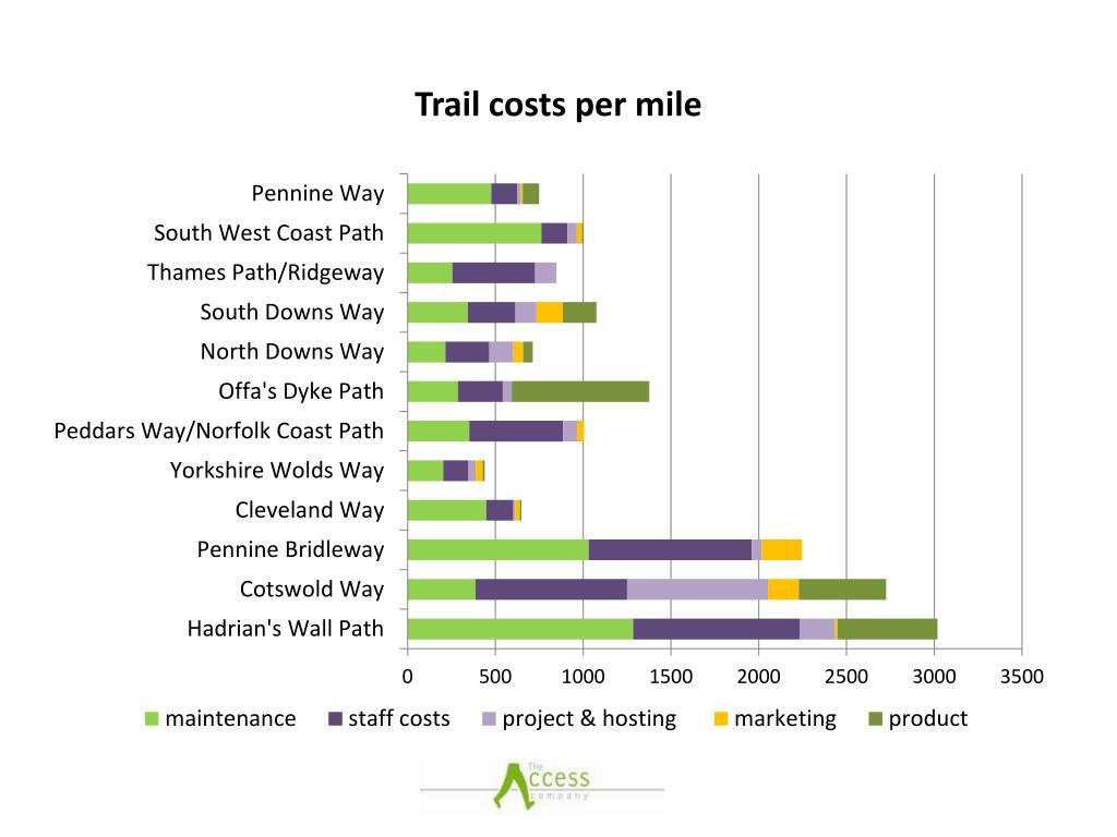 Trail costs per mile