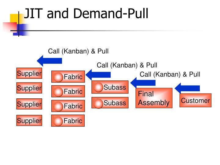 Call (Kanban) & Pull