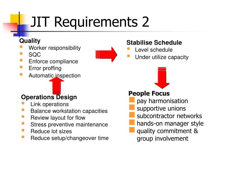 JIT Requirements 2