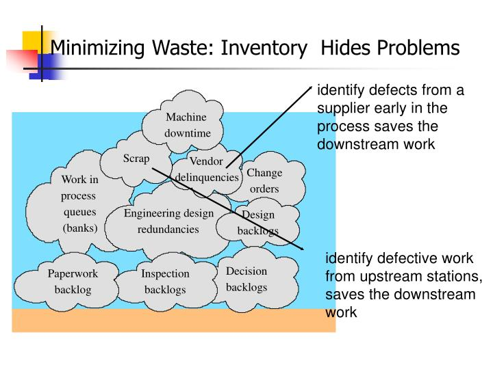 Minimizing Waste: Inventory  Hides Problems