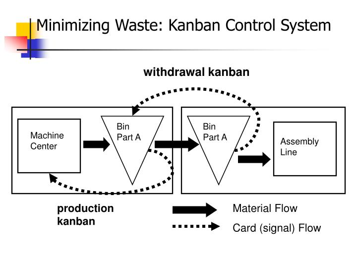 Minimizing Waste: Kanban Control System