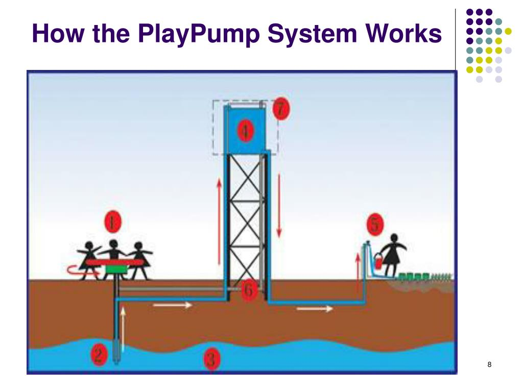 How the PlayPump System Works