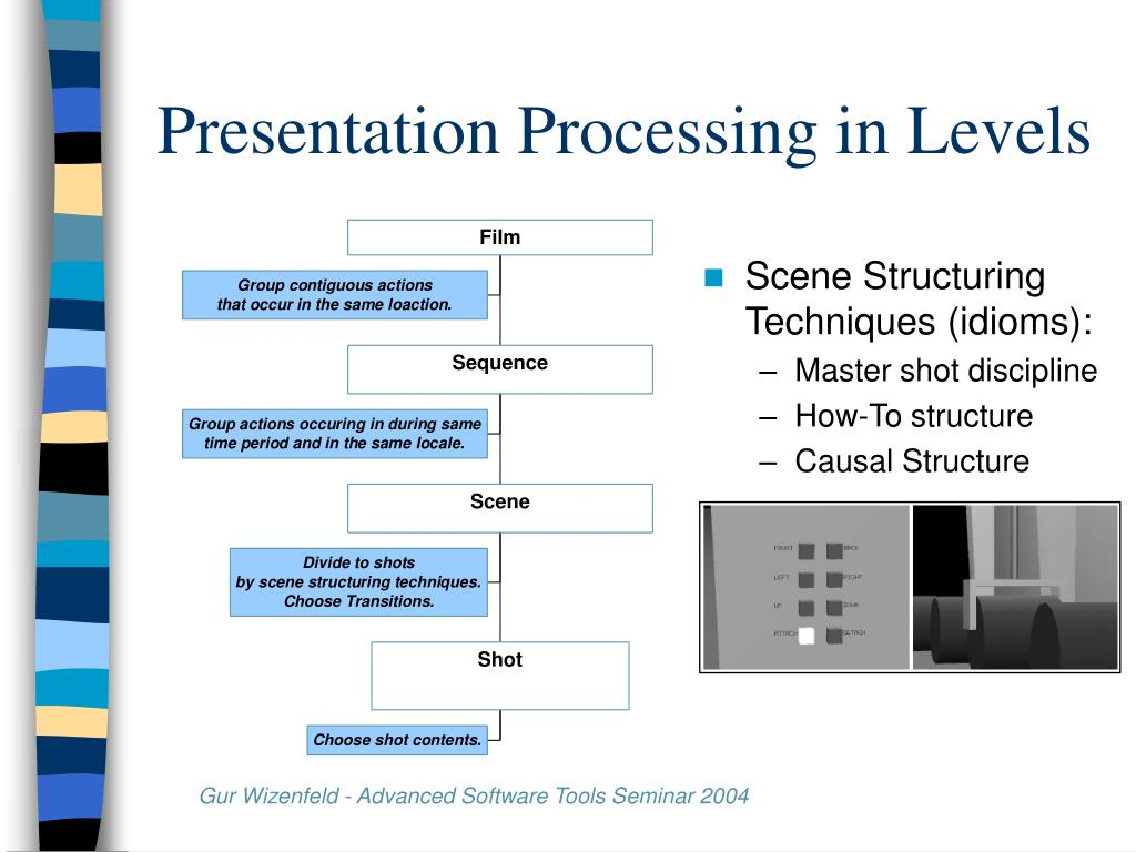 Presentation Processing in Levels