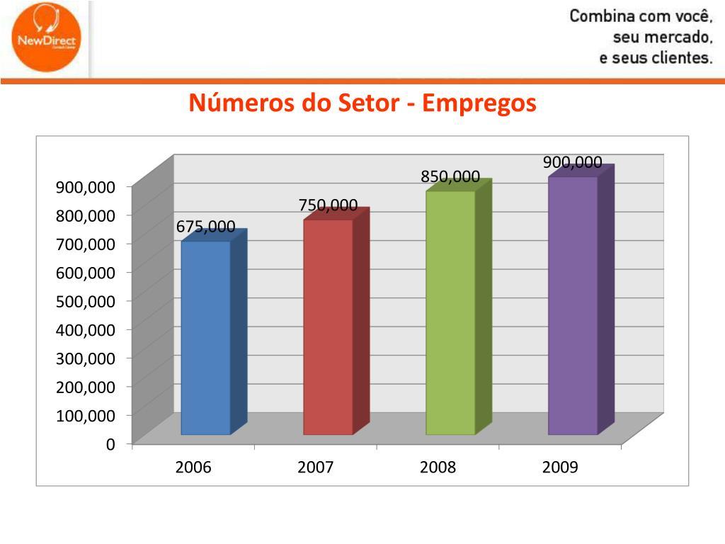 Números do Setor - Empregos