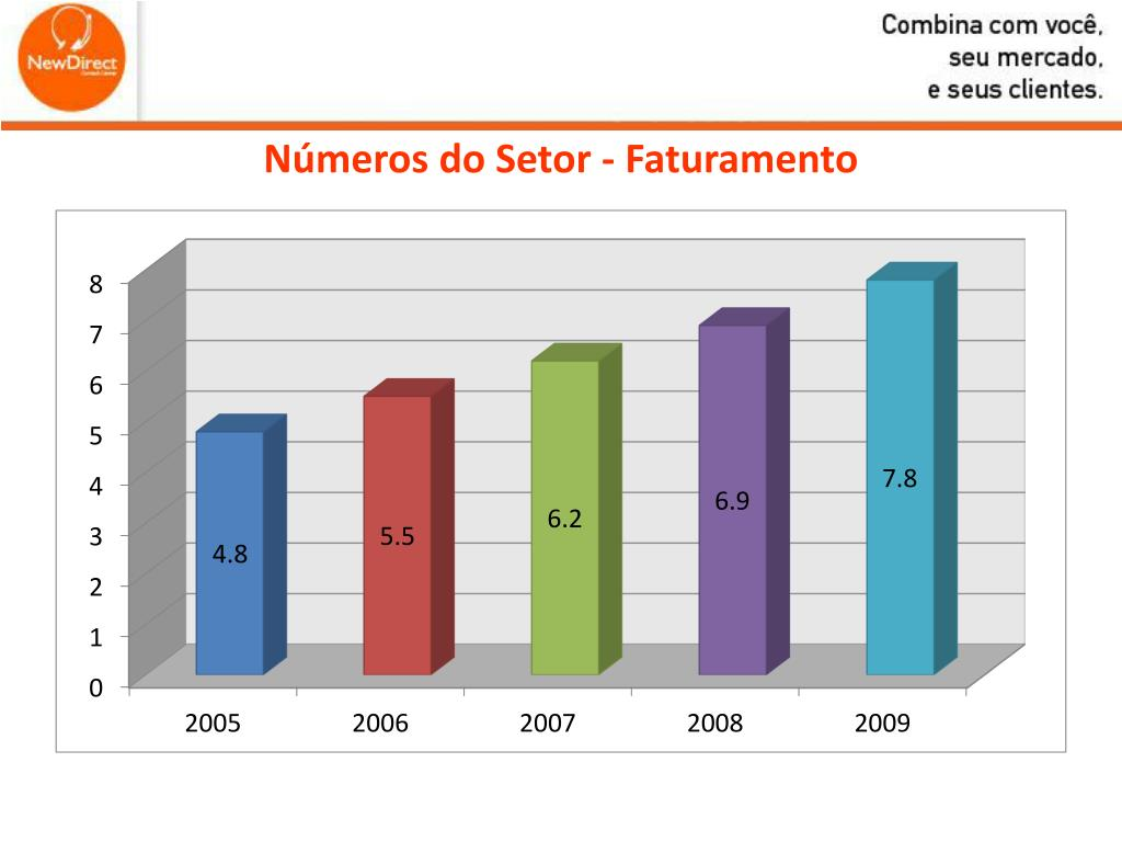 Números do Setor - Faturamento