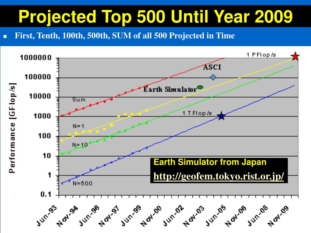 Projected Top 500 Until Year 2009