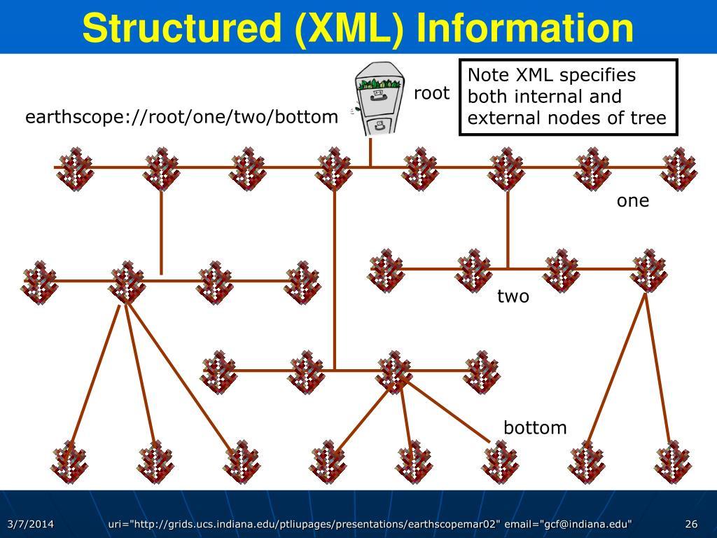 Structured (XML) Information
