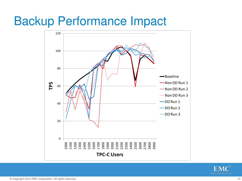Backup Performance Impact